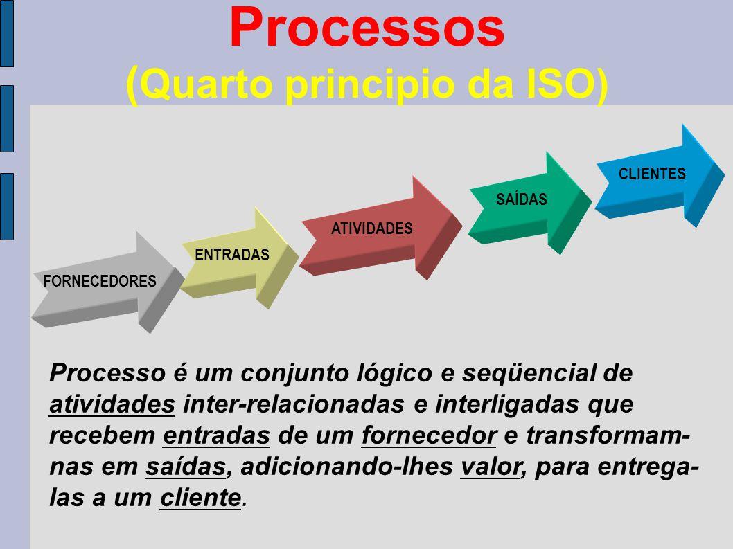 Processos ( Quarto principio da ISO) FORNECEDORES ENTRADAS ATIVIDADES SAÍDAS CLIENTES Processo é um conjunto lógico e seqüencial de atividades inter-relacionadas e interligadas que recebem entradas de um fornecedor e transformam- nas em saídas, adicionando-lhes valor, para entrega- las a um cliente.