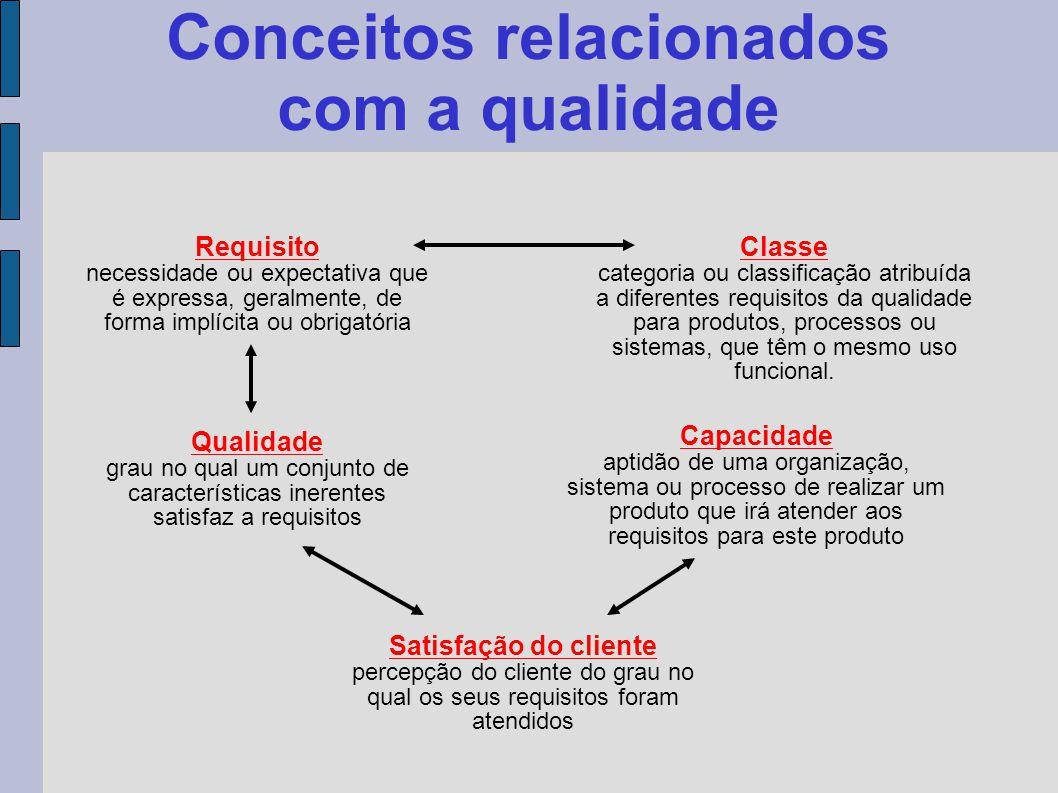 Conceitos relacionados com a qualidade Requisito necessidade ou expectativa que é expressa, geralmente, de forma implícita ou obrigatória Classe categ