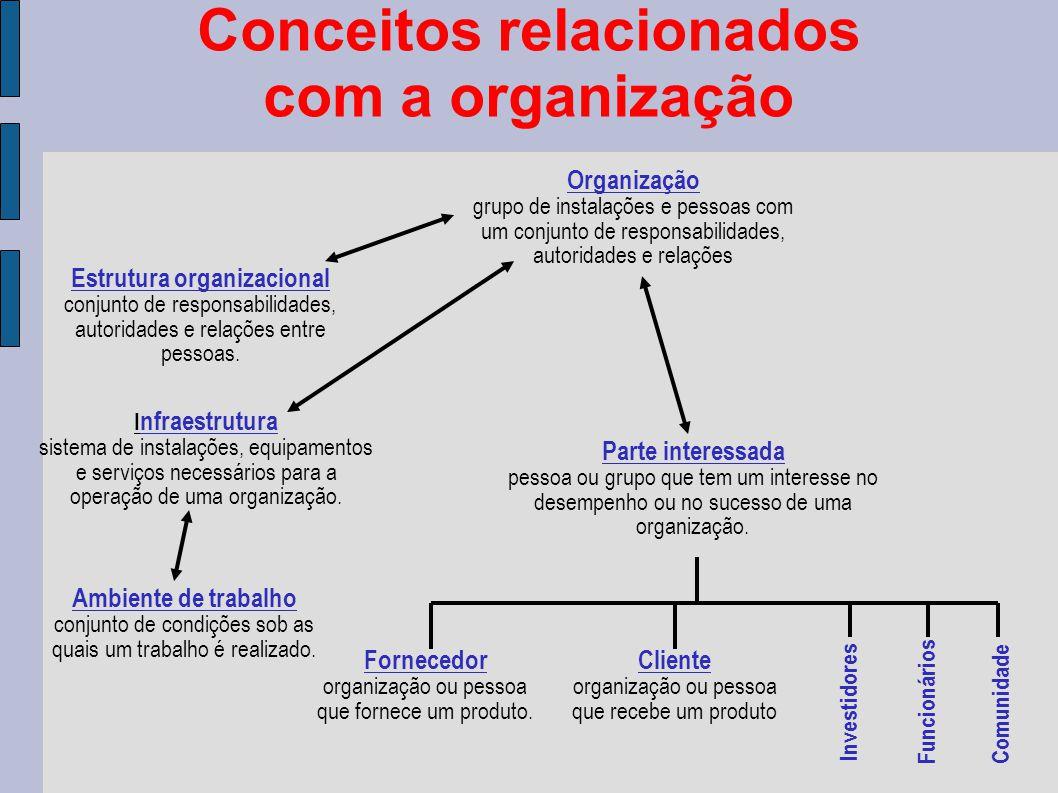 Conceitos relacionados com a organização Organização grupo de instalações e pessoas com um conjunto de responsabilidades, autoridades e relações Estrutura organizacional conjunto de responsabilidades, autoridades e relações entre pessoas.