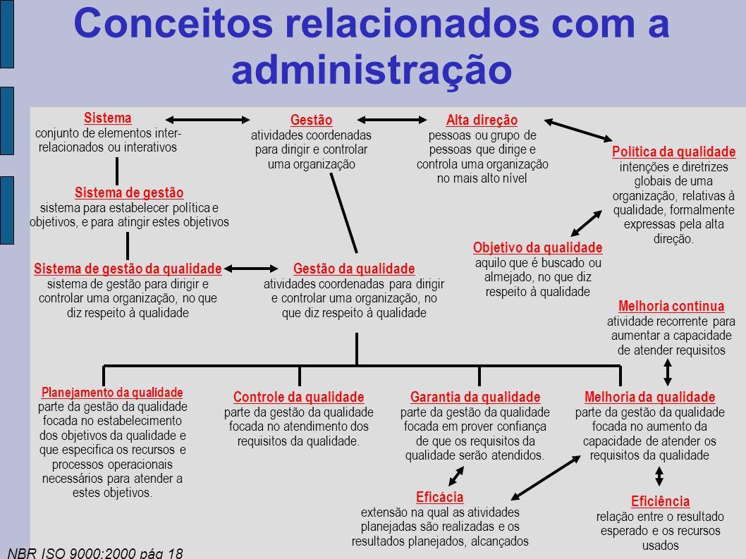 Conceitos relacionados com a administração Sistema conjunto de elementos inter- relacionados ou interativos Gestão atividades coordenadas para dirigir