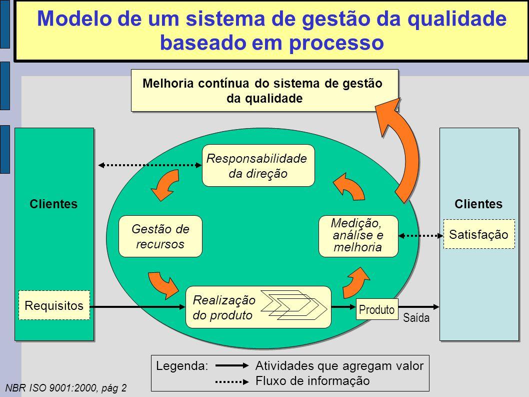 Modelo de um sistema de gestão da qualidade baseado em processo Clientes Requisitos Gestão de recursos Realização do produto Responsabilidade da direção Medição, análise e melhoria Melhoria contínua do sistema de gestão da qualidade Clientes Satisfação Produto Saída Legenda:Atividades que agregam valor Fluxo de informação NBR ISO 9001:2000, pág 2