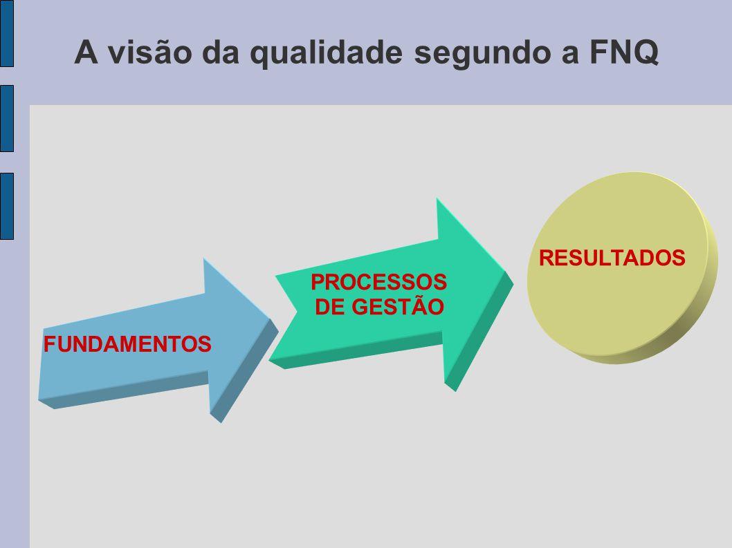 A visão da qualidade segundo a FNQ FUNDAMENTOS PROCESSOS DE GESTÃO RESULTADOS
