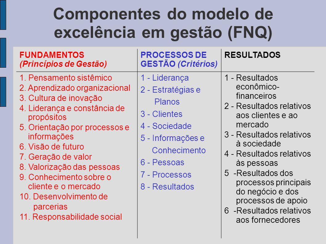 Componentes do modelo de excelência em gestão (FNQ) FUNDAMENTOS (Princípios de Gestão) PROCESSOS DE GESTÃO (Critérios) RESULTADOS 1. Pensamento sistêm