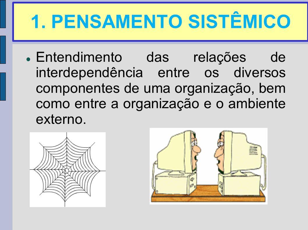 1. PENSAMENTO SISTÊMICO Entendimento das relações de interdependência entre os diversos componentes de uma organização, bem como entre a organização e