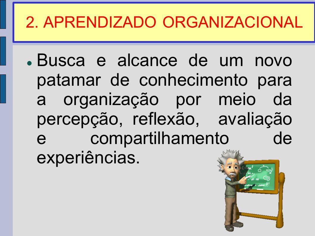 2. APRENDIZADO ORGANIZACIONAL Busca e alcance de um novo patamar de conhecimento para a organização por meio da percepção, reflexão, avaliação e compa
