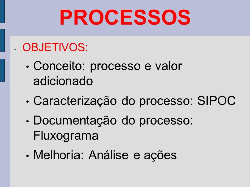 PROCESSOS OBJETIVOS: Conceito: processo e valor adicionado Caracterização do processo: SIPOC Documentação do processo: Fluxograma Melhoria: Análise e