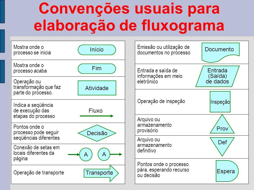 Convenções usuais para elaboração de fluxograma Atividade Início Decisão Fim Fluxo Mostra onde o processo se inicia Operação ou transformação que faz