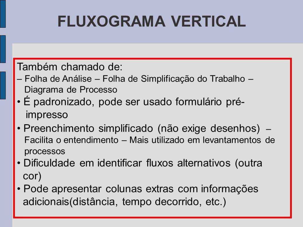 FLUXOGRAMA VERTICAL Também chamado de: – Folha de Análise – Folha de Simplificação do Trabalho – Diagrama de Processo É padronizado, pode ser usado fo