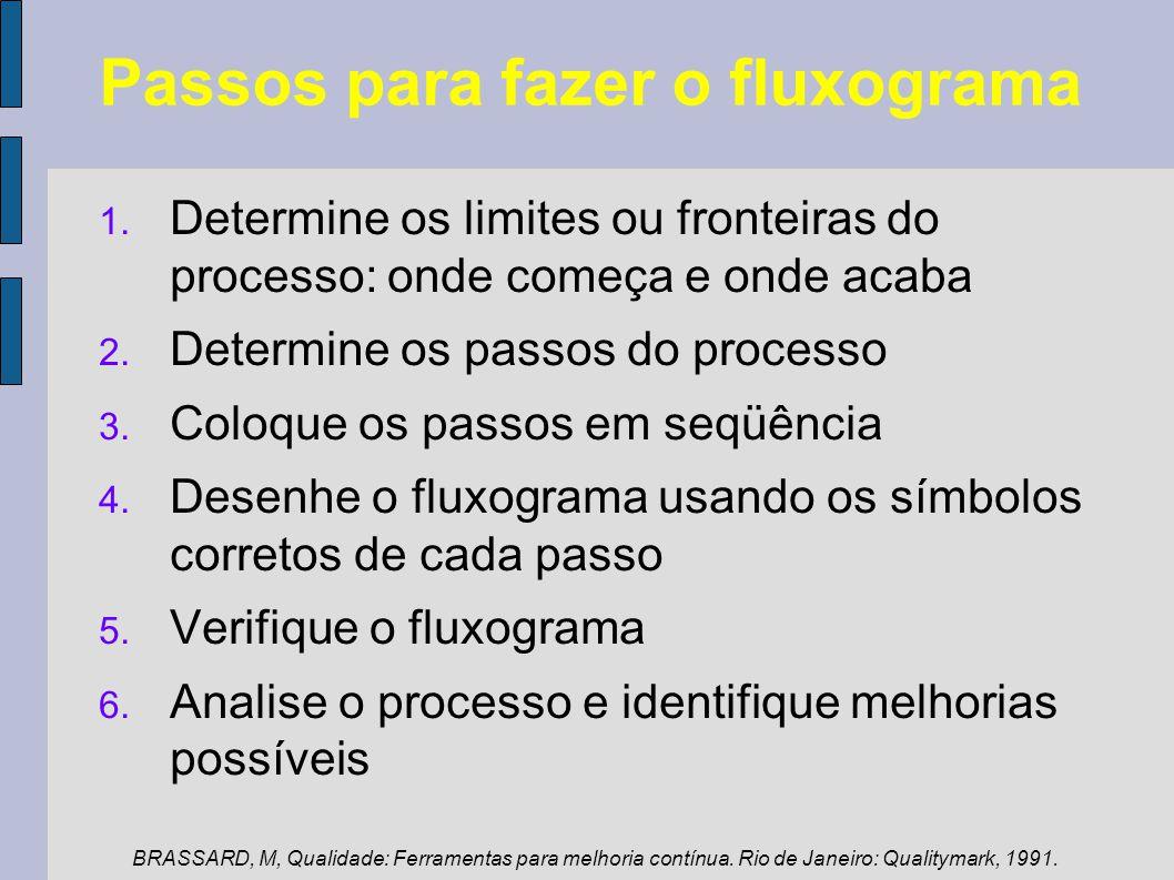 Passos para fazer o fluxograma 1. Determine os limites ou fronteiras do processo: onde começa e onde acaba 2. Determine os passos do processo 3. Coloq