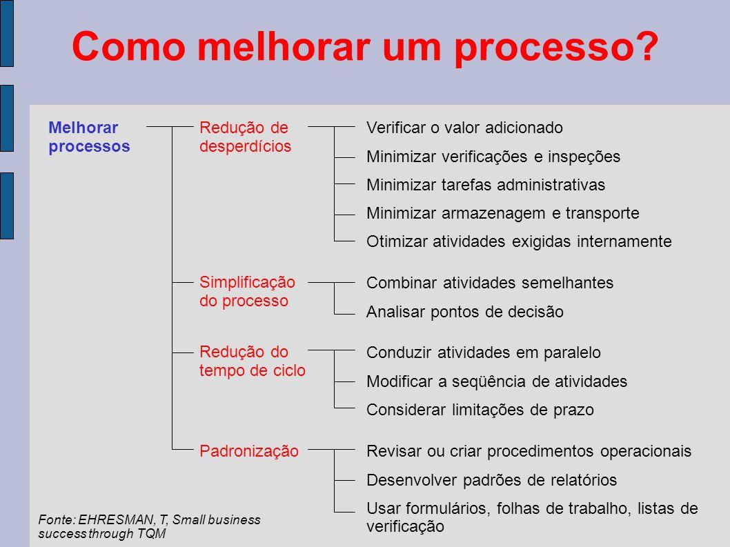 Como melhorar um processo? Melhorar processos Redução de desperdícios Simplificação do processo Redução do tempo de ciclo Padronização Verificar o val