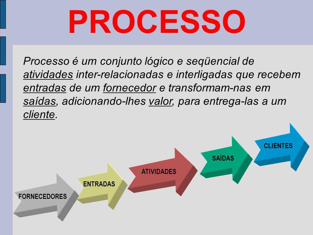PROCESSO FORNECEDORES ENTRADAS ATIVIDADES SAÍDAS CLIENTES Processo é um conjunto lógico e seqüencial de atividades inter-relacionadas e interligadas q