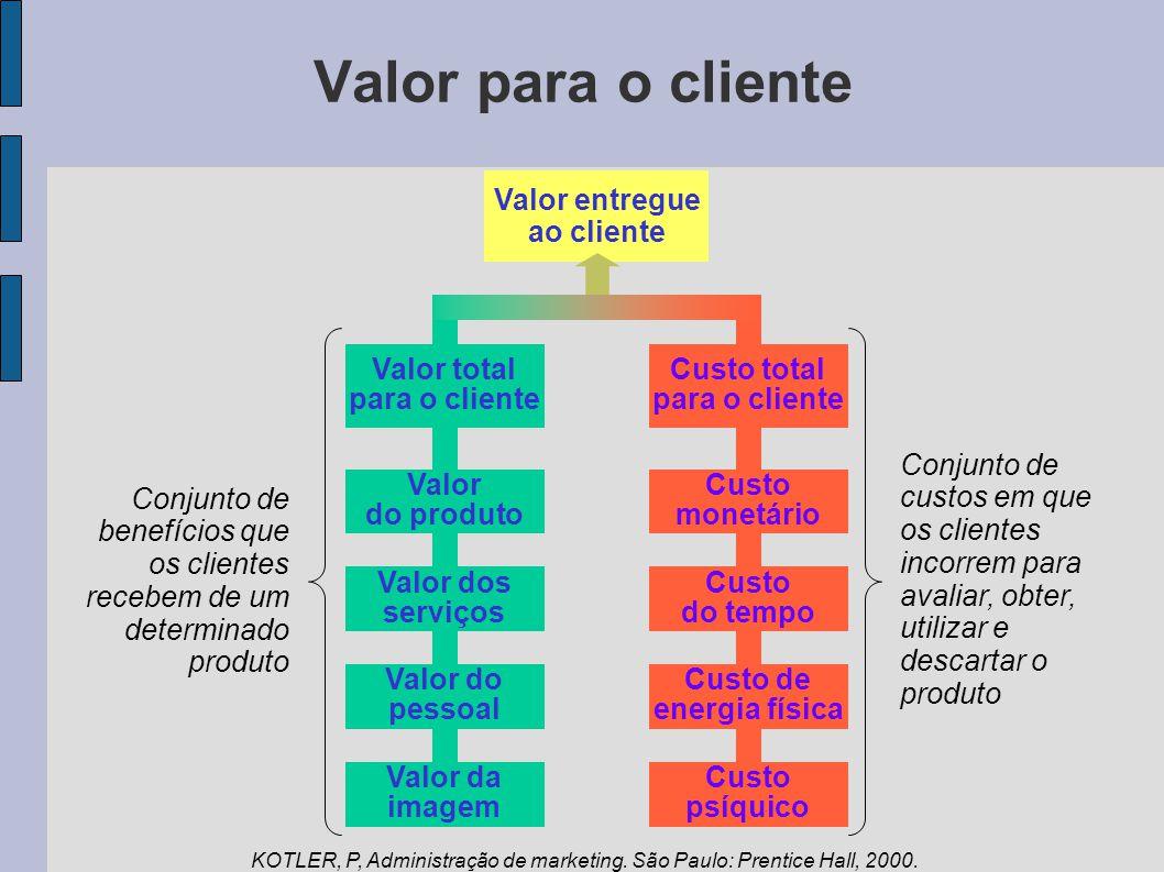 Valor para o cliente Valor entregue ao cliente Valor total para o cliente Valor do produto Valor dos serviços Valor do pessoal Valor da imagem Custo t
