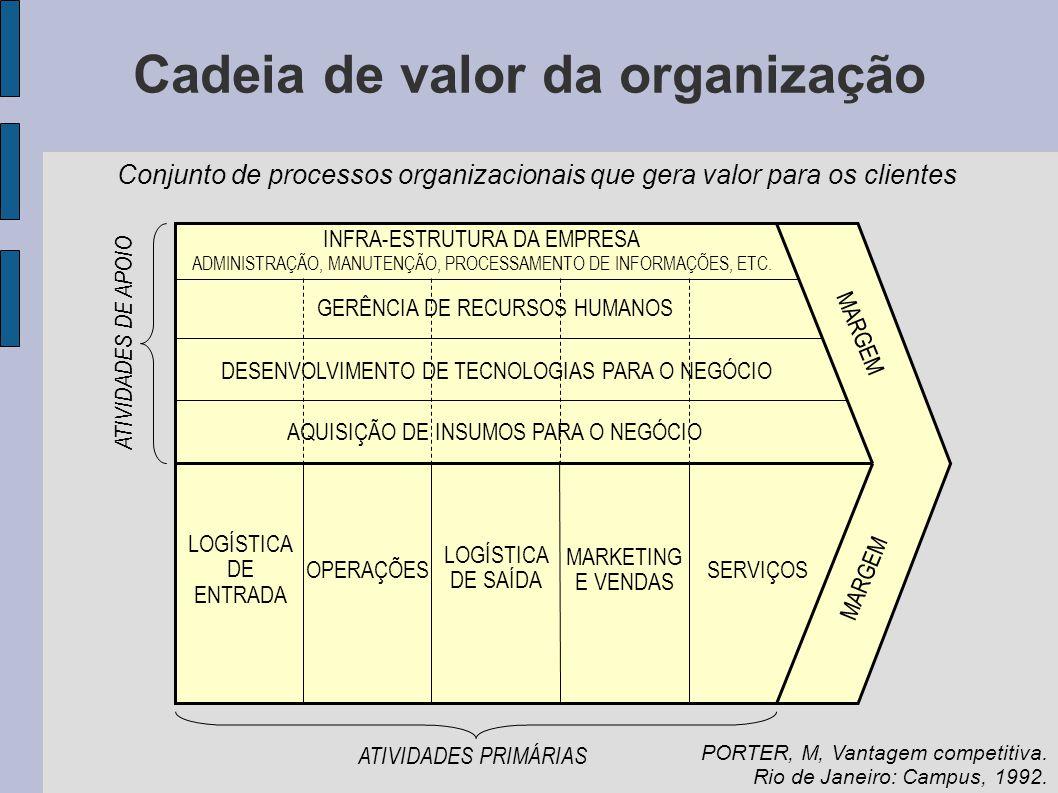 Cadeia de valor da organização INFRA-ESTRUTURA DA EMPRESA ADMINISTRAÇÃO, MANUTENÇÃO, PROCESSAMENTO DE INFORMAÇÕES, ETC. GERÊNCIA DE RECURSOS HUMANOS D