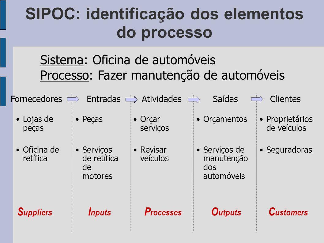 SIPOC: identificação dos elementos do processo FornecedoresEntradasAtividadesSaídasClientes Orçar serviços Revisar veículos Orçamentos Serviços de man