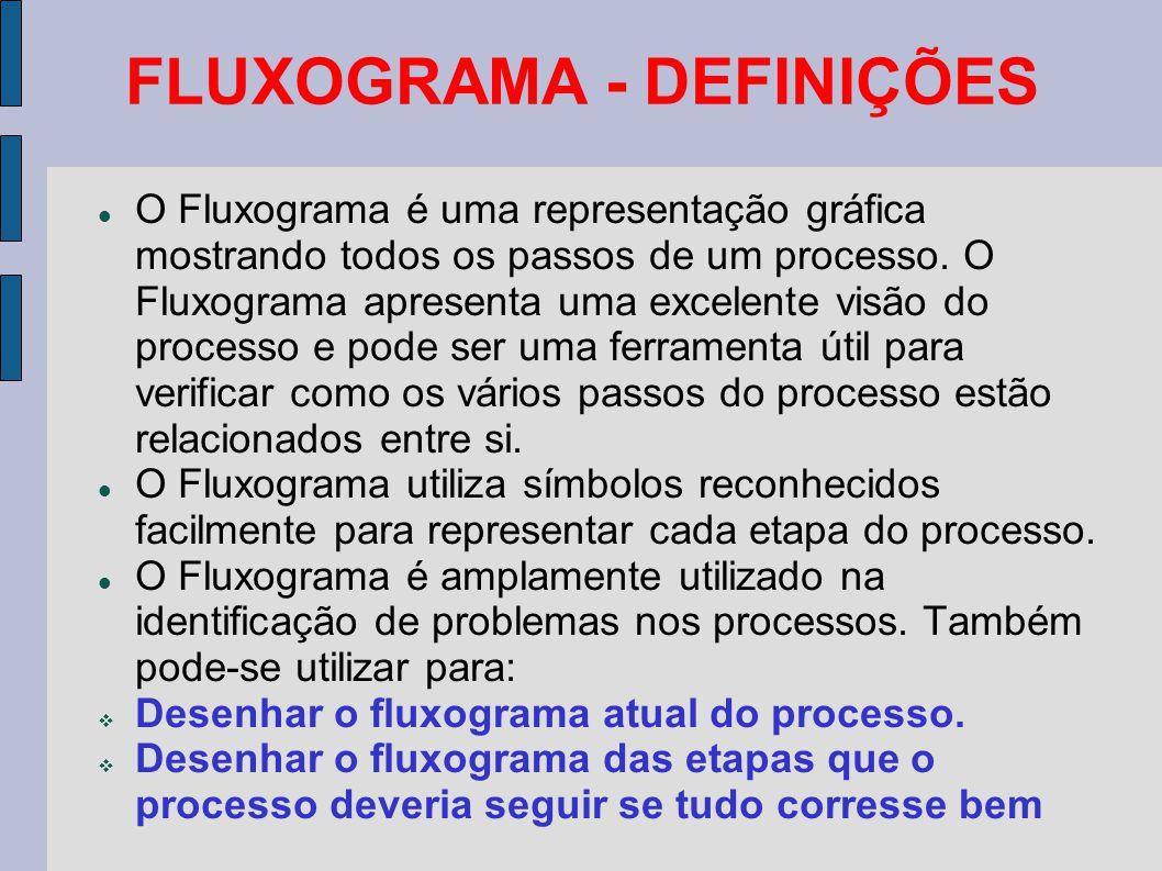 FLUXOGRAMA - DEFINIÇÕES O Fluxograma é uma representação gráfica mostrando todos os passos de um processo. O Fluxograma apresenta uma excelente visão