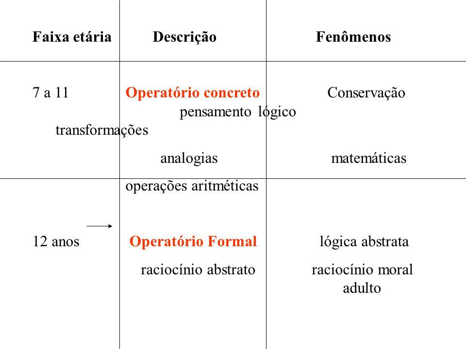 Faixa etária Descrição Fenômenos 7 a 11Operatório concreto Conservação pensamento lógico transformações analogias matemáticas operações aritméticas 12