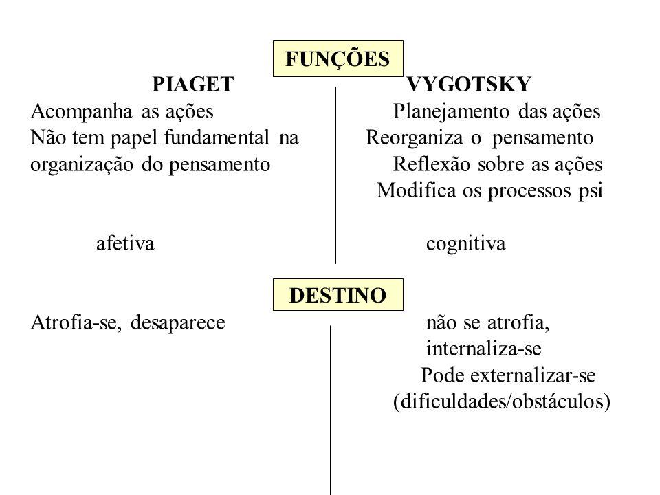 FUNÇÕES PIAGET VYGOTSKY Acompanha as ações Planejamento das ações Não tem papel fundamental na Reorganiza o pensamento organização do pensamento Refle