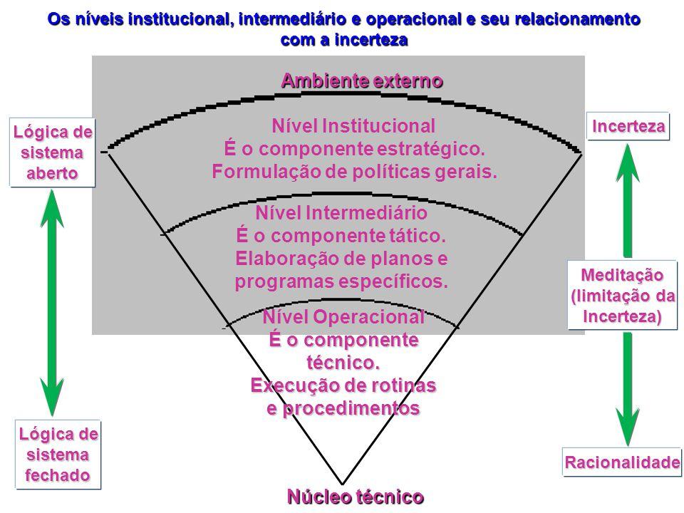 Meditação (limitação da Incerteza) Nível Institucional É o componente estratégico. Formulação de políticas gerais. Nível Intermediário É o componente