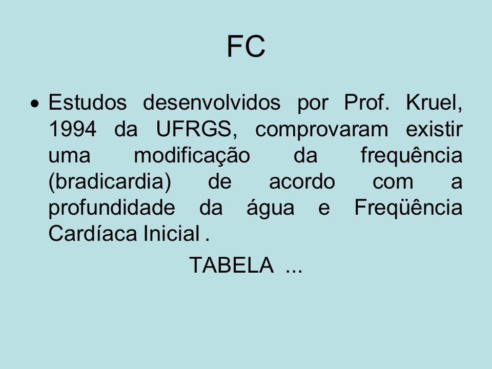 FC Estudos desenvolvidos por Prof. Kruel, 1994 da UFRGS, comprovaram existir uma modificação da frequência (bradicardia) de acordo com a profundidade
