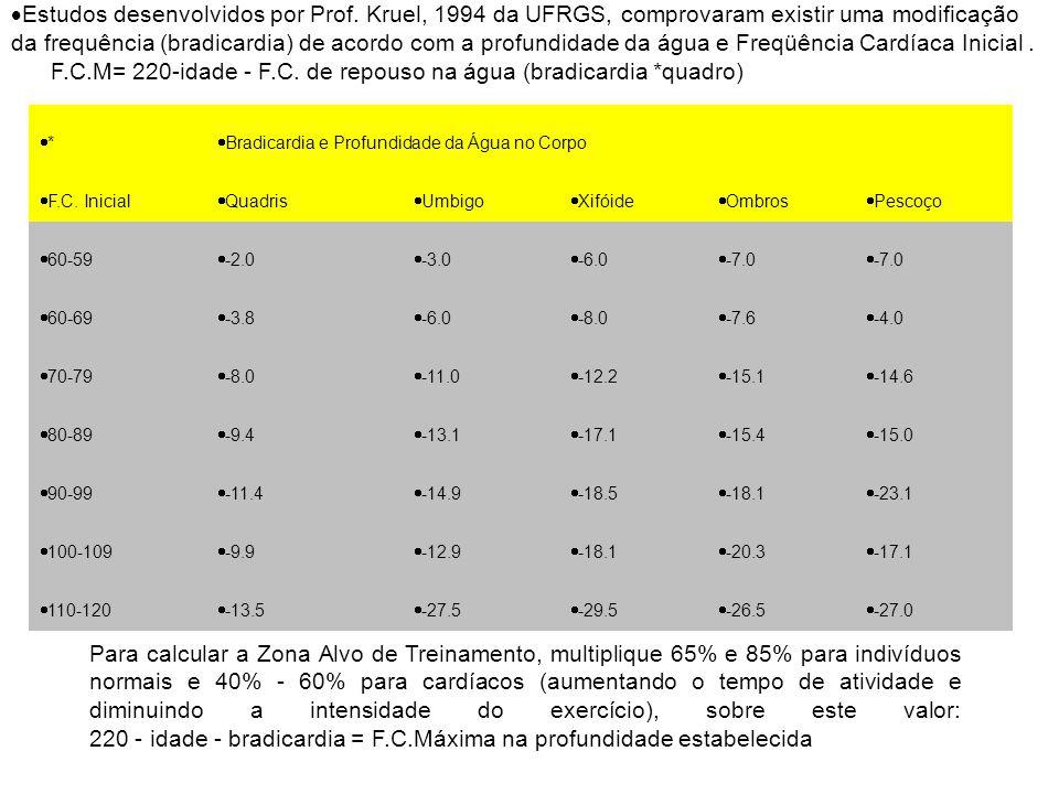 Estudos desenvolvidos por Prof. Kruel, 1994 da UFRGS, comprovaram existir uma modificação da frequência (bradicardia) de acordo com a profundidade da