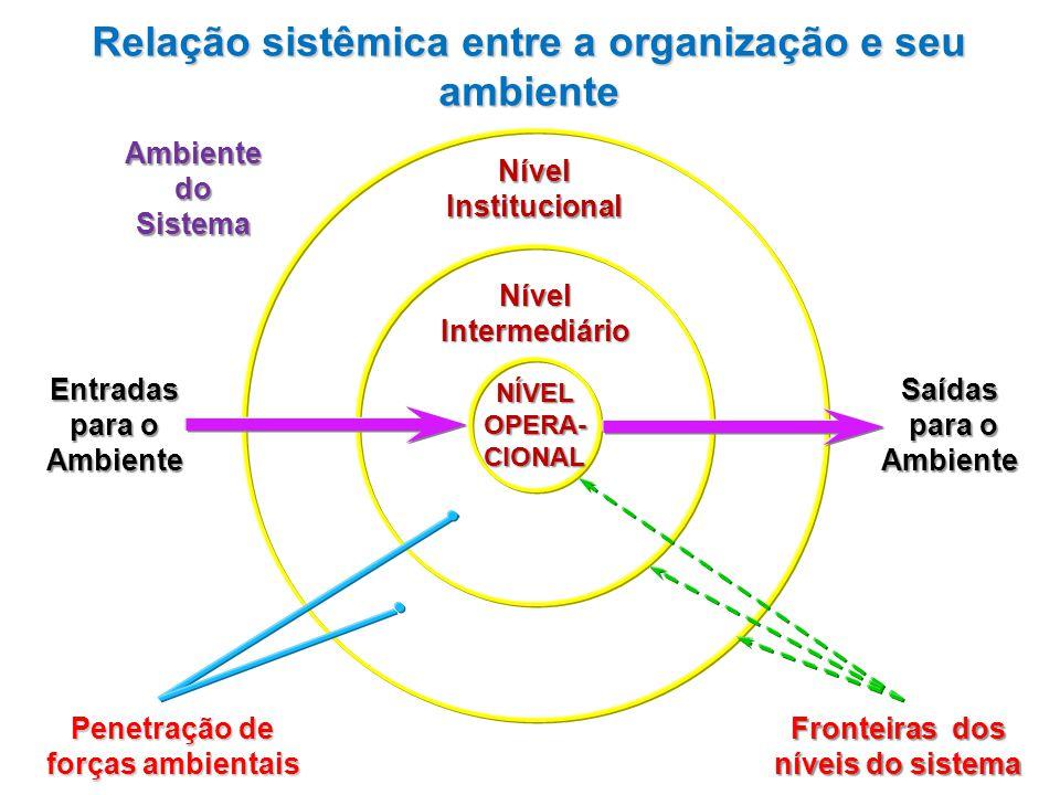 NÍVELOPERA-CIONAL NívelInstitucional NívelIntermediário AmbientedoSistema Entradas para o Ambiente Saídas para o Ambiente para o Ambiente Penetração d
