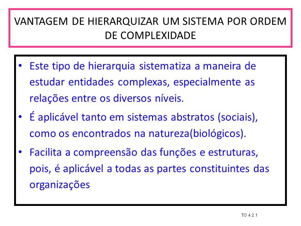 VANTAGEM DE HIERARQUIZAR UM SISTEMA POR ORDEM DE COMPLEXIDADE Este tipo de hierarquia sistematiza a maneira de estudar entidades complexas, especialme