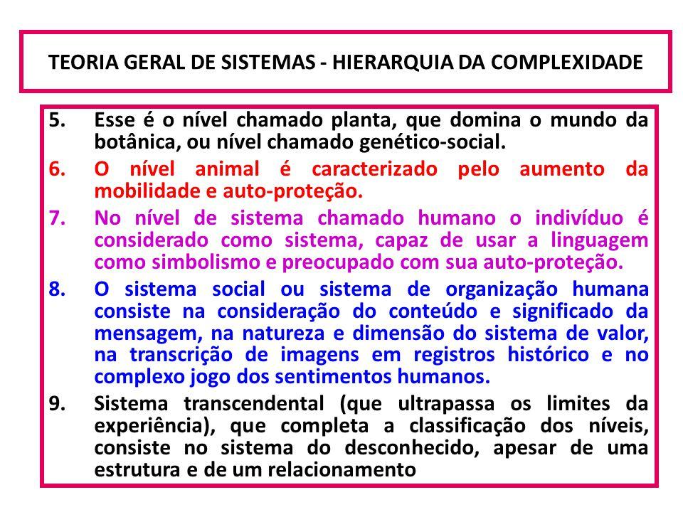 TEORIA GERAL DE SISTEMAS - HIERARQUIA DA COMPLEXIDADE 5.Esse é o nível chamado planta, que domina o mundo da botânica, ou nível chamado genético-socia