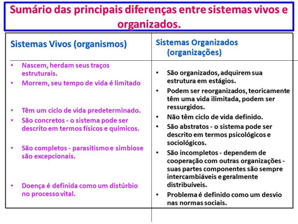 Sumário das principais diferenças entre sistemas vivos e organizados. Sistemas Vivos (organismos) Nascem, herdam seus traços estruturais. Nascem, herd