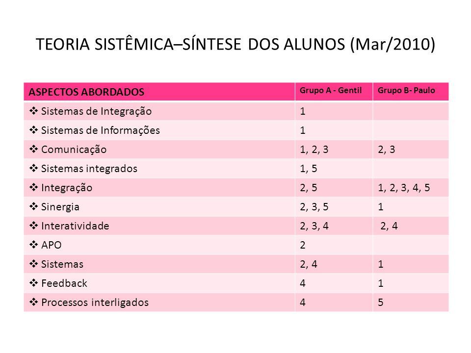 TEORIA SISTÊMICA–SÍNTESE DOS ALUNOS (Mar/2010) ASPECTOS ABORDADOS Grupo A - GentilGrupo B- Paulo Sistemas de Integração1 Sistemas de Informações1 Comu