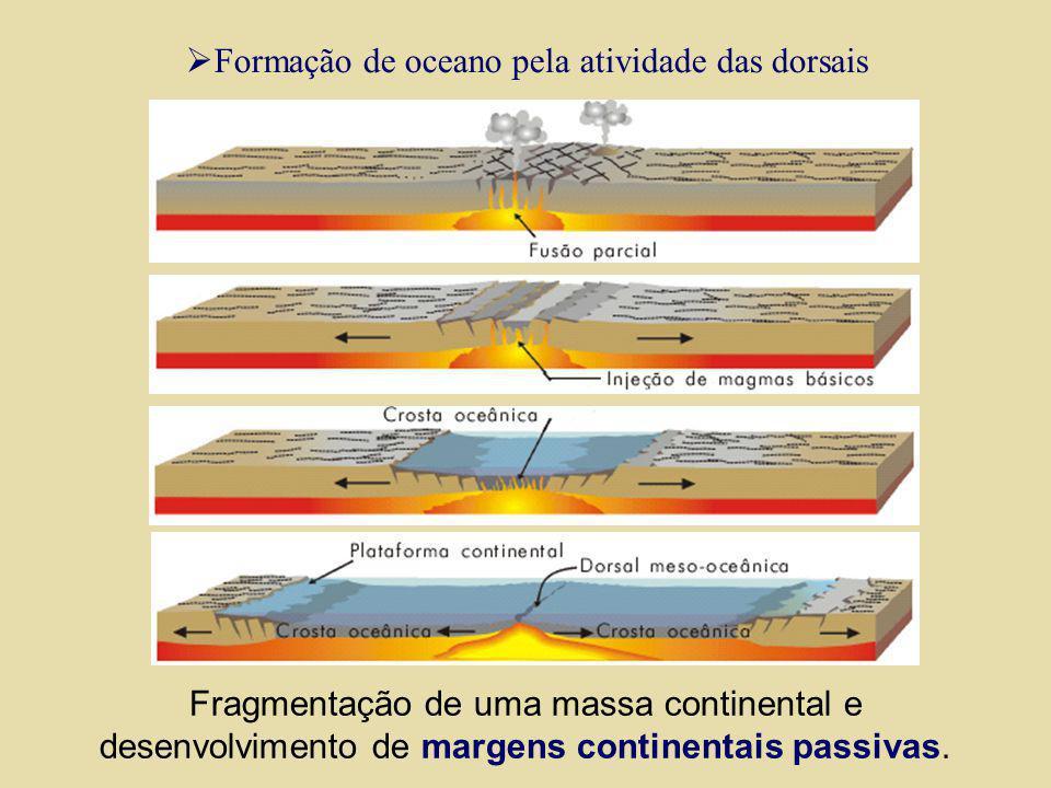 Fragmentação de uma massa continental e desenvolvimento de margens continentais passivas. Formação de oceano pela atividade das dorsais