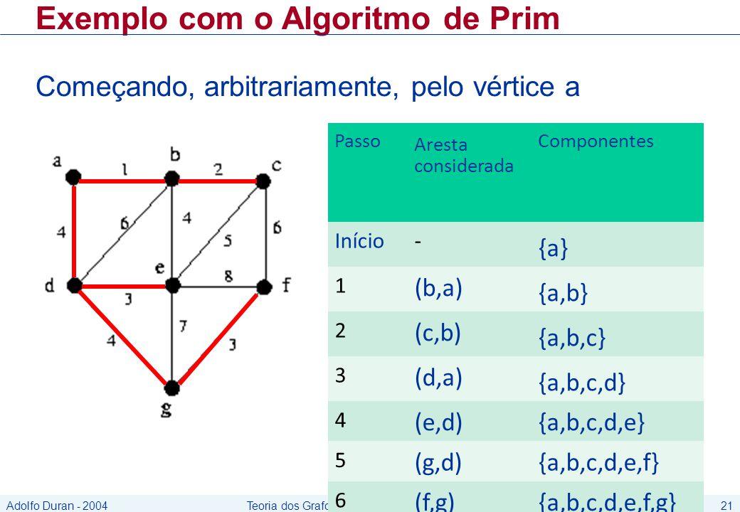 Adolfo Duran - 2004Teoria dos Grafos21 Exemplo com o Algoritmo de Prim Começando, arbitrariamente, pelo vértice a Passo Aresta considerada Componentes