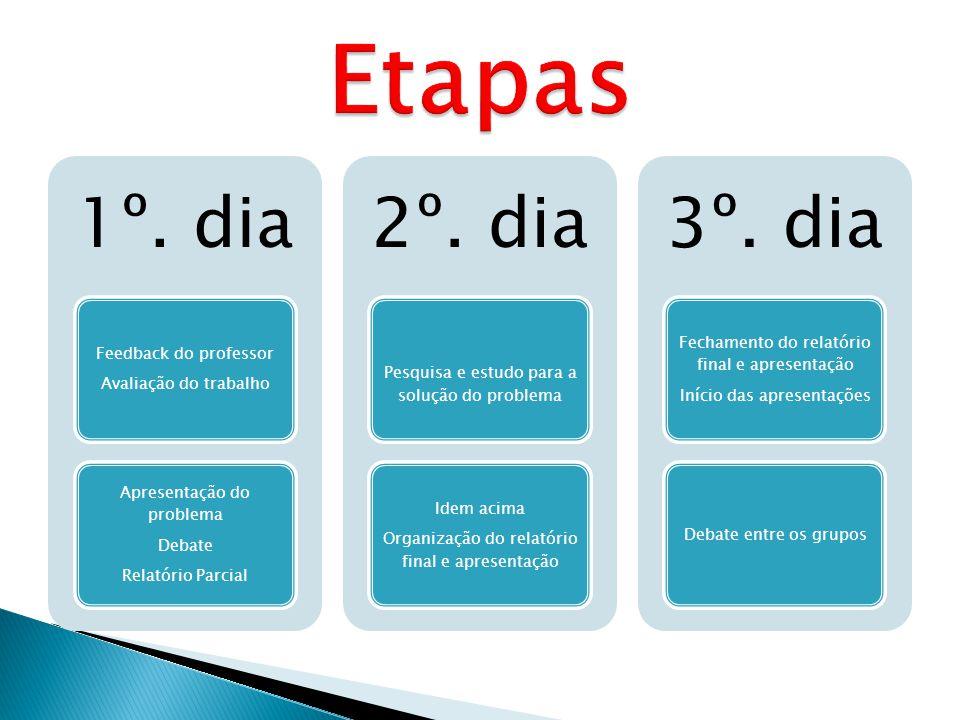 1º. dia Feedback do professor Avaliação do trabalho Apresentação do problema Debate Relatório Parcial 2º. dia Pesquisa e estudo para a solução do prob