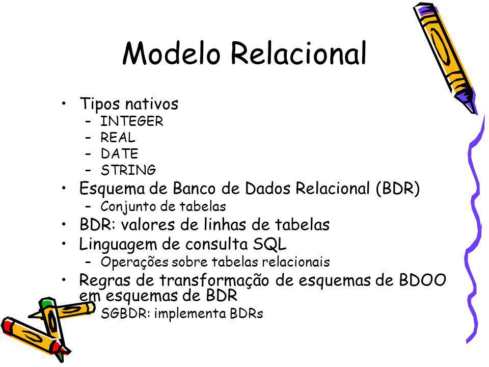 Modelo Relacional Tipos nativos –INTEGER –REAL –DATE –STRING Esquema de Banco de Dados Relacional (BDR) –Conjunto de tabelas BDR: valores de linhas de