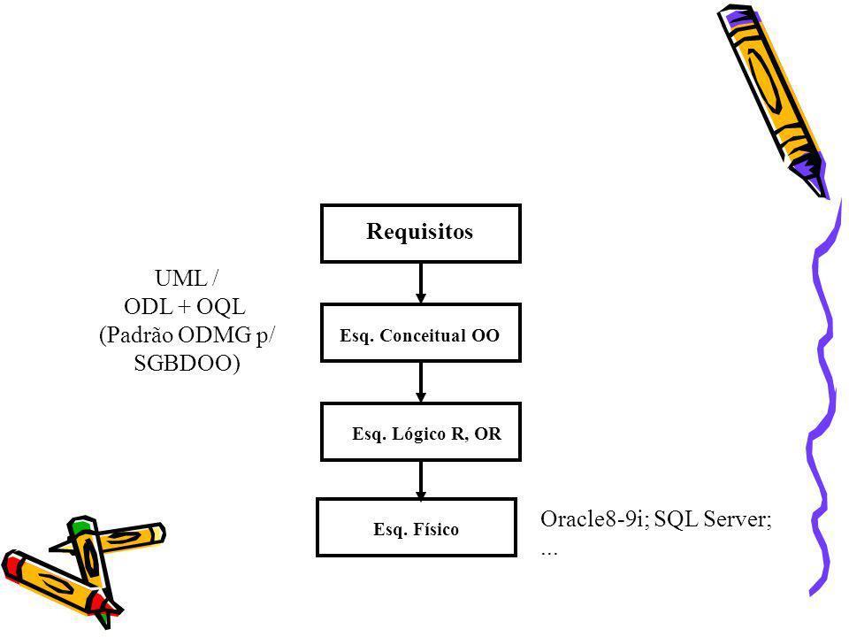 Requisitos Esq. Conceitual OO Esq. Lógico R, OR Esq. Físico UML / ODL + OQL (Padrão ODMG p/ SGBDOO) Oracle8-9i; SQL Server;...