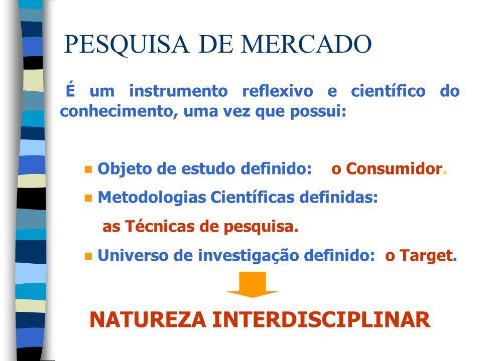 PESQUISA DE MERCADO É um instrumento reflexivo e científico do conhecimento, uma vez que possui: n Objeto de estudo definido: o Consumidor. n Metodolo