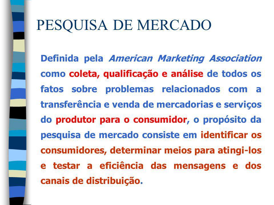 PESQUISA DE MERCADO Definida pela American Marketing Association como coleta, qualificação e análise de todos os fatos sobre problemas relacionados co