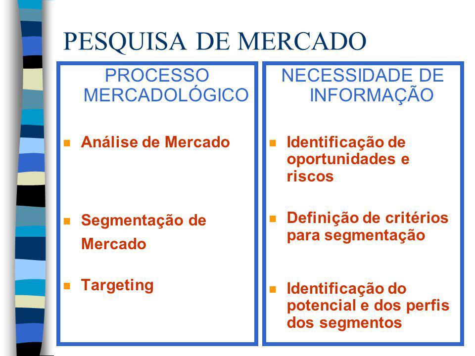 PESQUISA DE MERCADO PROCESSO MERCADOLÓGICO n Análise de Mercado n Segmentação de Mercado n Targeting NECESSIDADE DE INFORMAÇÃO n Identificação de opor