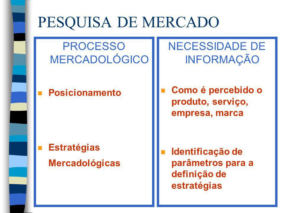 PESQUISA DE MERCADO PROCESSO MERCADOLÓGICO n Posicionamento n Estratégias Mercadológicas NECESSIDADE DE INFORMAÇÃO n Como é percebido o produto, servi