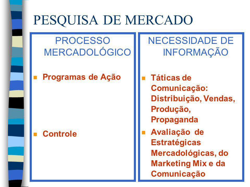 PESQUISA DE MERCADO PROCESSO MERCADOLÓGICO n Programas de Ação n Controle NECESSIDADE DE INFORMAÇÃO n Táticas de Comunicação: Distribuição, Vendas, Pr