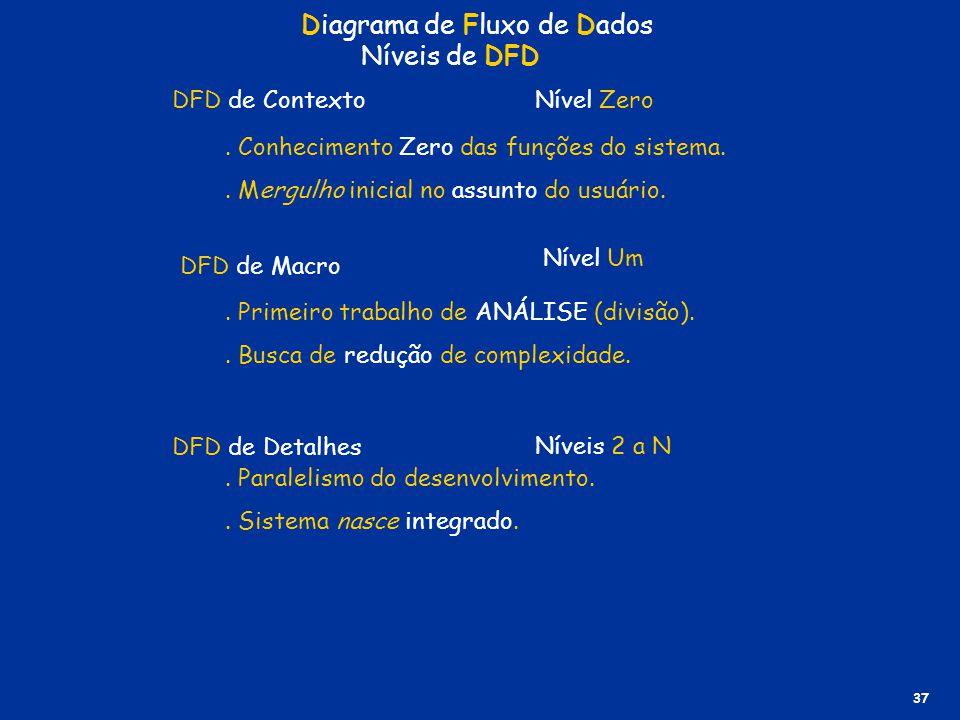 DFD de Contexto DFD de Macro DFD de Detalhes Nível Zero Nível Um Níveis 2 a N Diagrama de Fluxo de Dados Níveis de DFD 37. Conhecimento Zero das funçõ