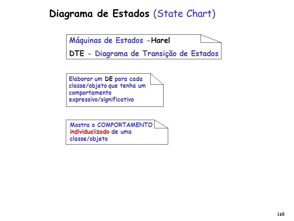 Máquinas de Estados -Harel DTE - Diagrama de Transição de Estados Elaborar um DE para cada classe/objeto que tenha um comportamento expressivo/signifi
