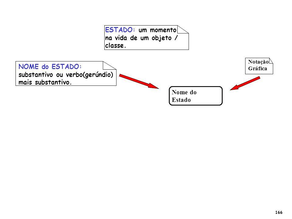 ESTADO: um momento na vida de um objeto / classe. NOME do ESTADO: substantivo ou verbo(gerúndio) mais substantivo. Notação Gráfica 166 Nome do Estado