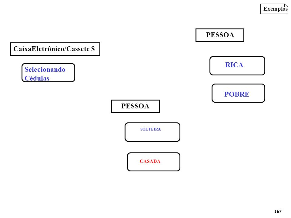 Exemplos Selecionando Cédulas CaixaEletrônico/Cassete $ POBRE RICA PESSOA CASADA SOLTEIRA PESSOA 167