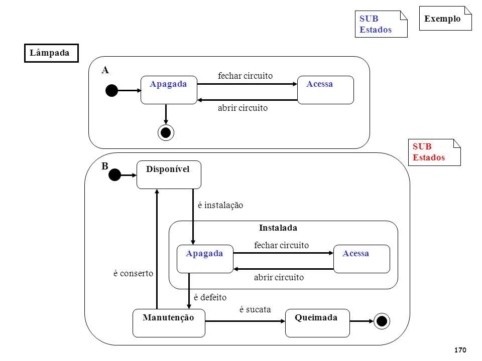 Exemplo.Um mesmo EVENTO (ações do operador, por ex) pode alterar os estados de vários objetos: sala, lâmpada, interruptor...