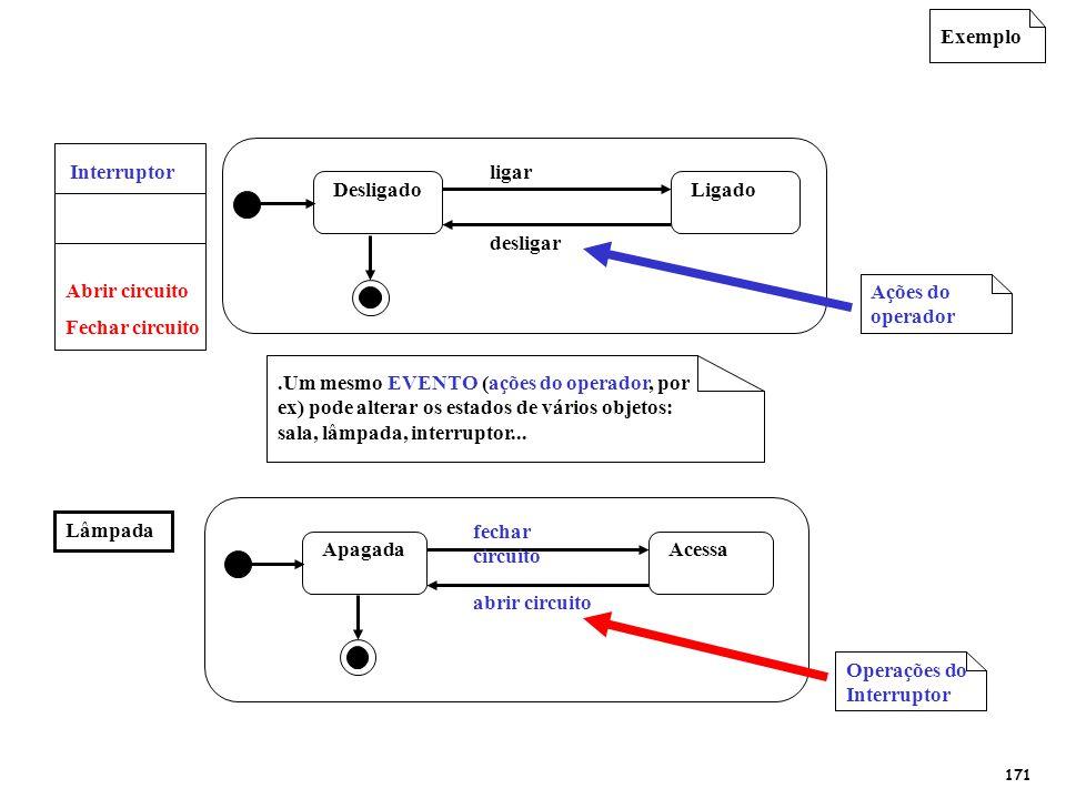 Exemplo.Um mesmo EVENTO (ações do operador, por ex) pode alterar os estados de vários objetos: sala, lâmpada, interruptor... DesligadoLigado desligar