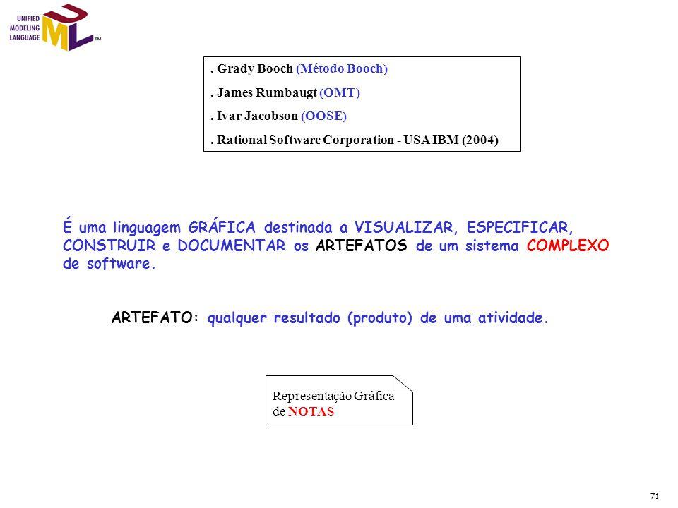 Representação Gráfica de NOTAS. Grady Booch (Método Booch). James Rumbaugt (OMT). Ivar Jacobson (OOSE). Rational Software Corporation - USA IBM (2004)