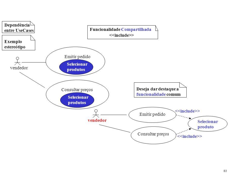 Dependência entre UseCases Analisar histórico Deseja dar destaque a funcionalidade comum Exemplo estereótipo Funcionalidade Compartilhada > Emitir ped
