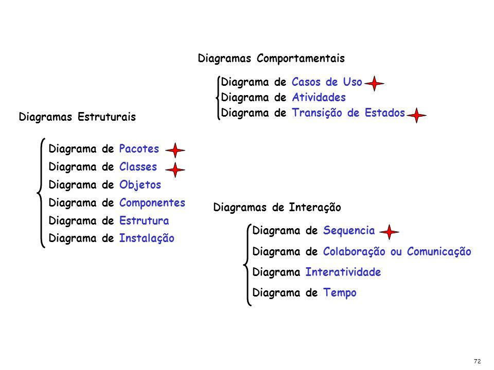 Diagrama de Casos de Uso Diagrama de Transição de Estados Diagrama de Atividades Diagramas Estruturais Diagrama de Pacotes Diagrama de Classes Diagram