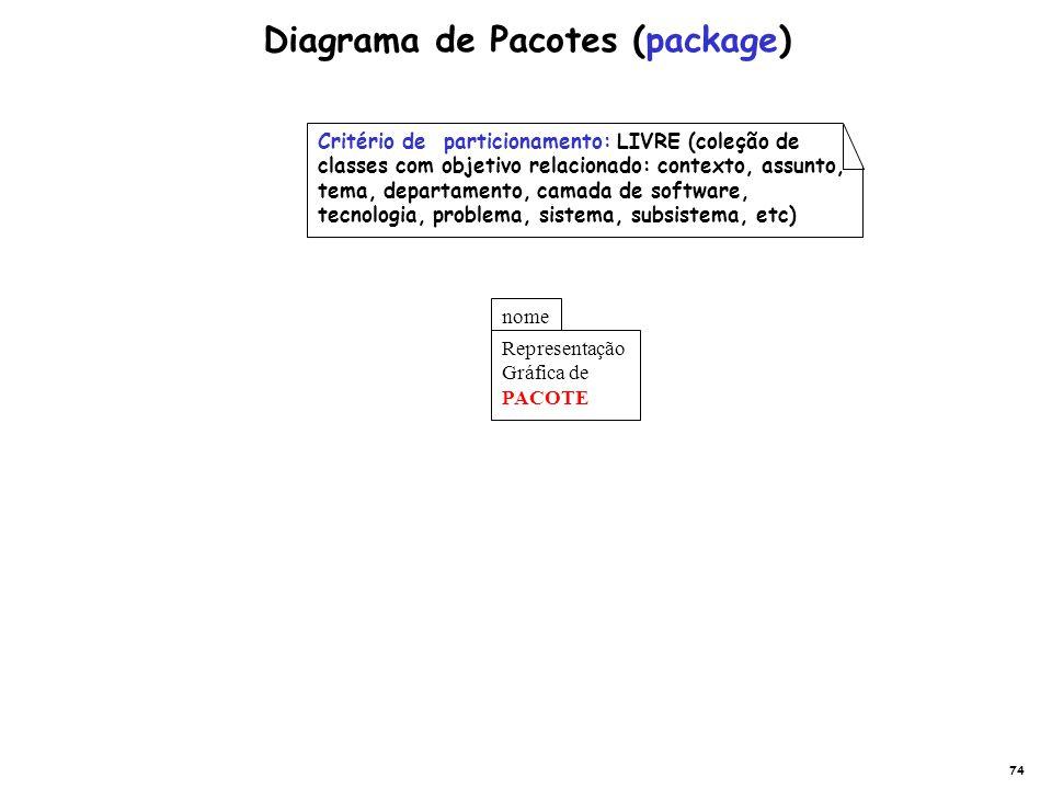 Representação Gráfica de PACOTE nome Diagrama de Pacotes (package) Critério de particionamento: LIVRE (coleção de classes com objetivo relacionado: co