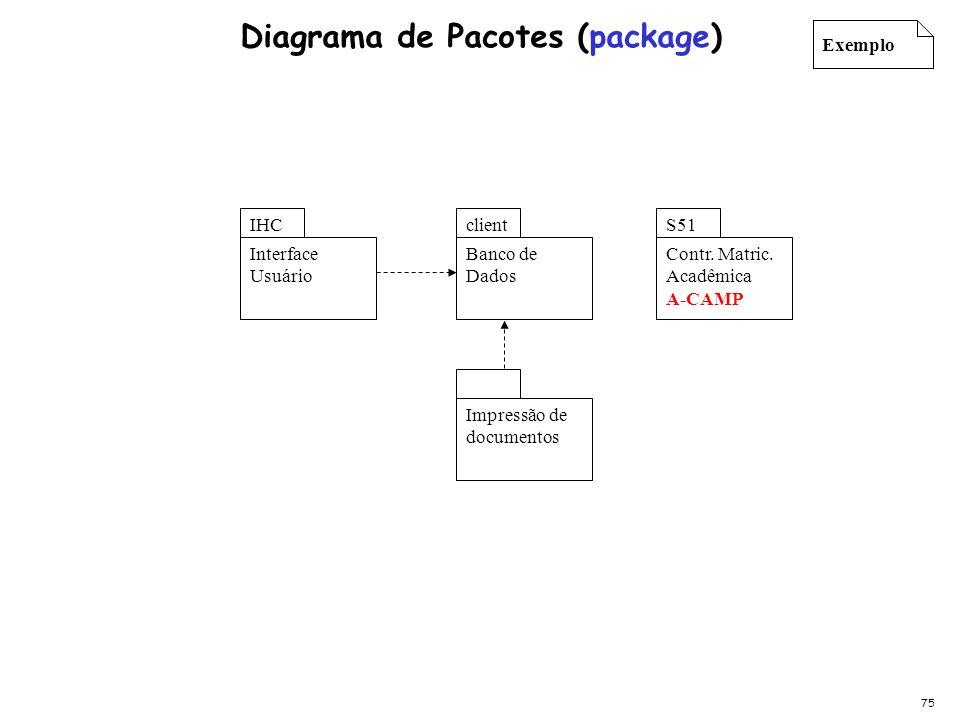 Exemplo Contr. Matric. Acadêmica A-CAMP S51 Interface Usuário IHC Banco de Dados client Impressão de documentos Diagrama de Pacotes (package) 75